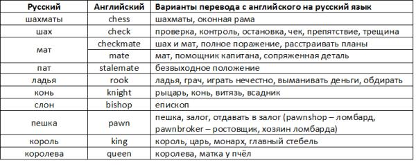 фигуры в шахматах.png