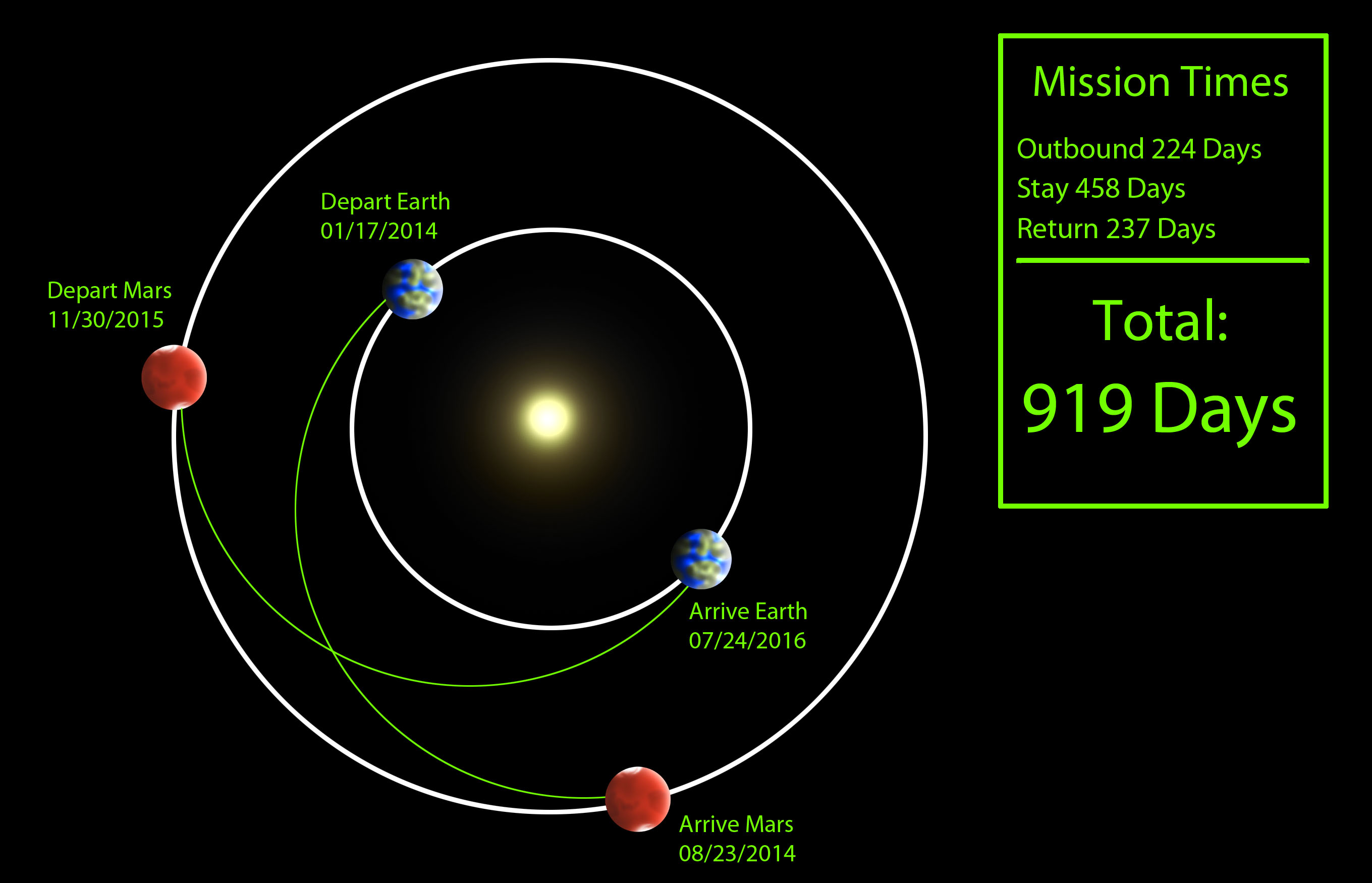 Схема полёта на Марс и обратно
