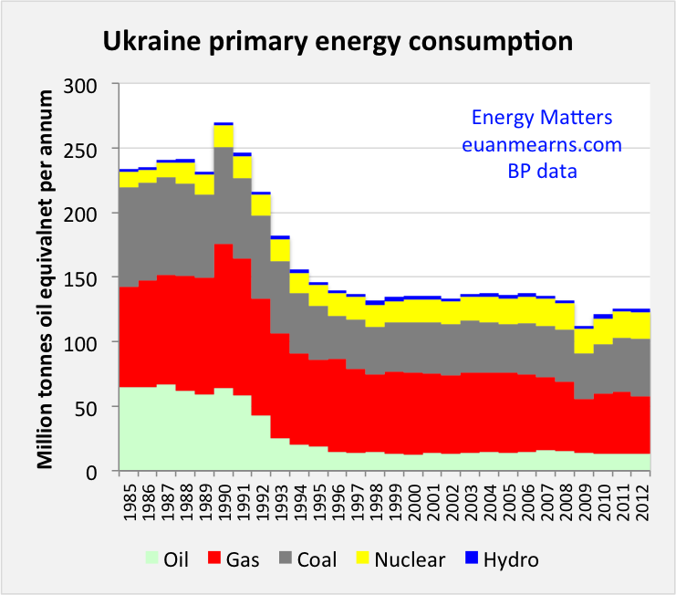 ukraine_energy_consumption