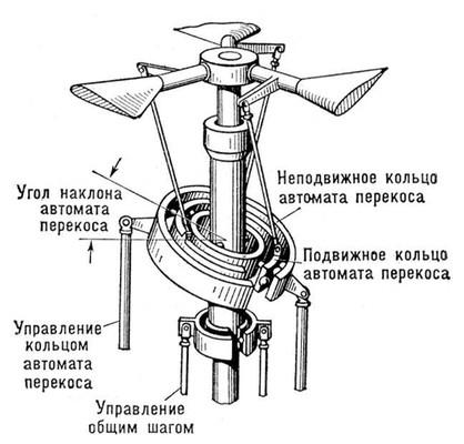 Общее устройство автомата