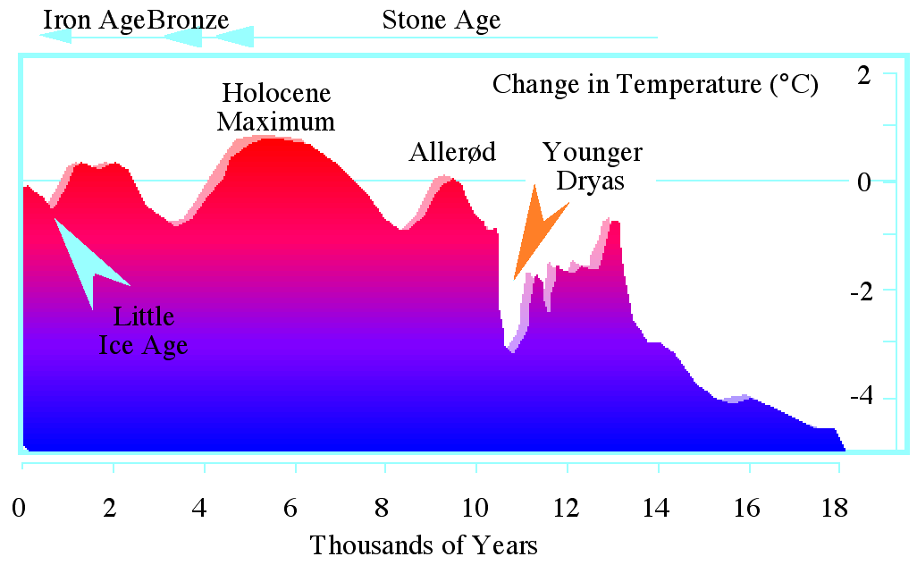 Younger_Dryas_temperature_variation.png