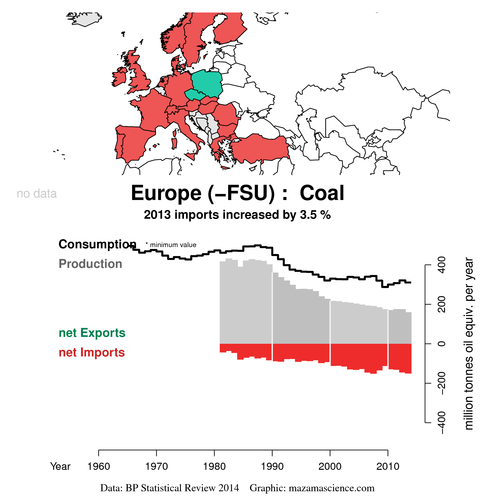 Exports_BP_2014_coal_mtoe