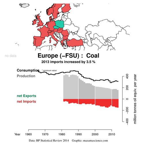Exports_BP_2014_coal_mtoe