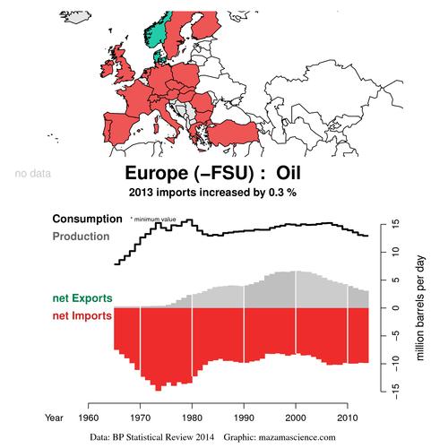 Exports_BP_2014_oil_bbl