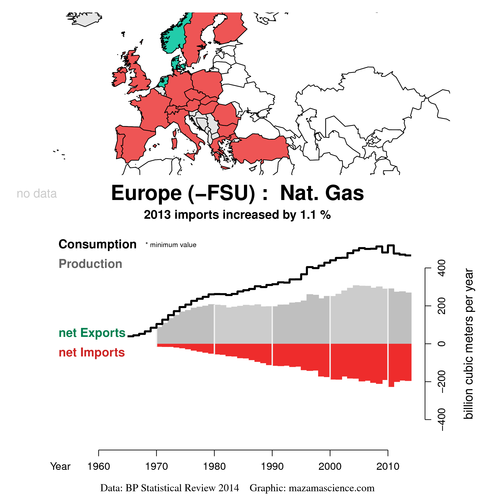 Exports_BP_2014_gas_m3