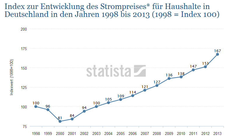 Strompreis-Index-Deutschland-1998-2013