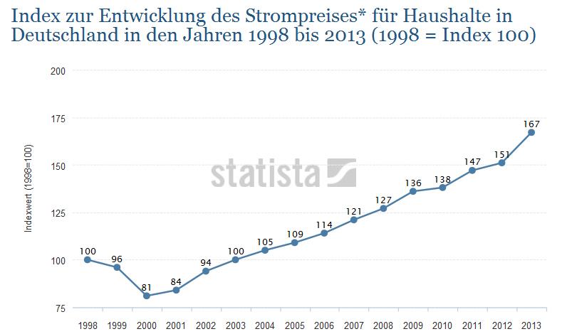 Strompreis-Index-Deutschland-1998-2013