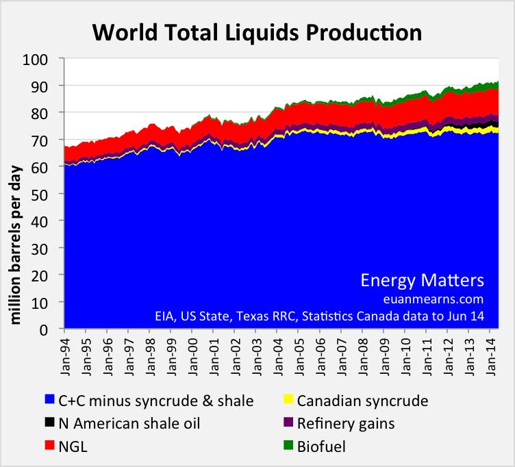 world_total_liquids-jun14