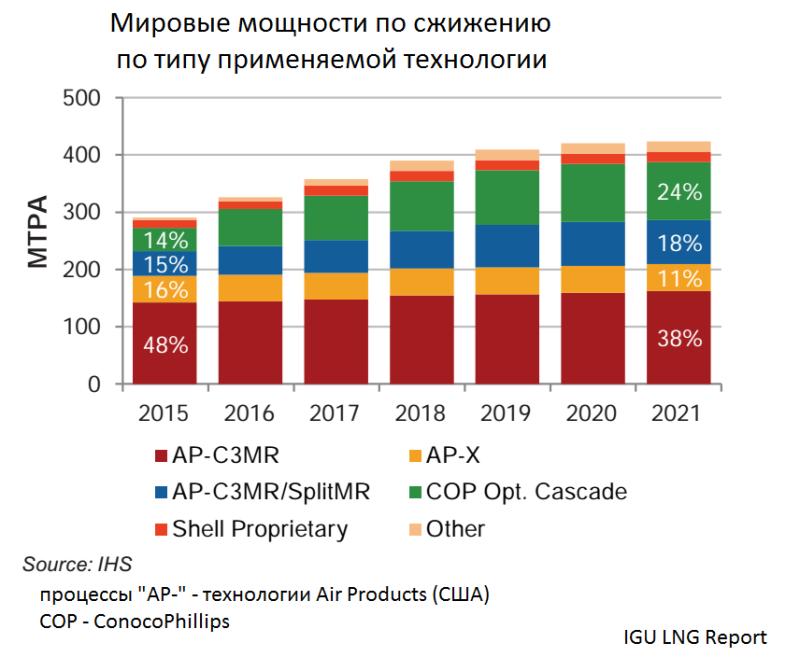 С кем Россия разделит свой газ и стоит ли нам ждать российской солнечной и ветряной энергетики