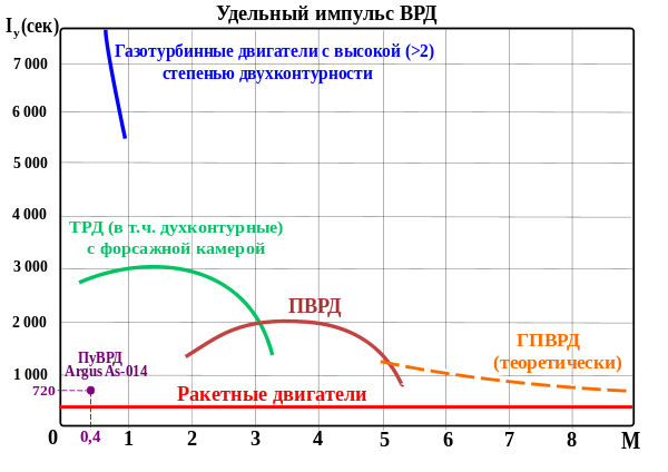 600px-Удельный_импульс_ВРД.svg