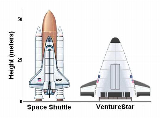 VentureStar_Shuttle_Comparison