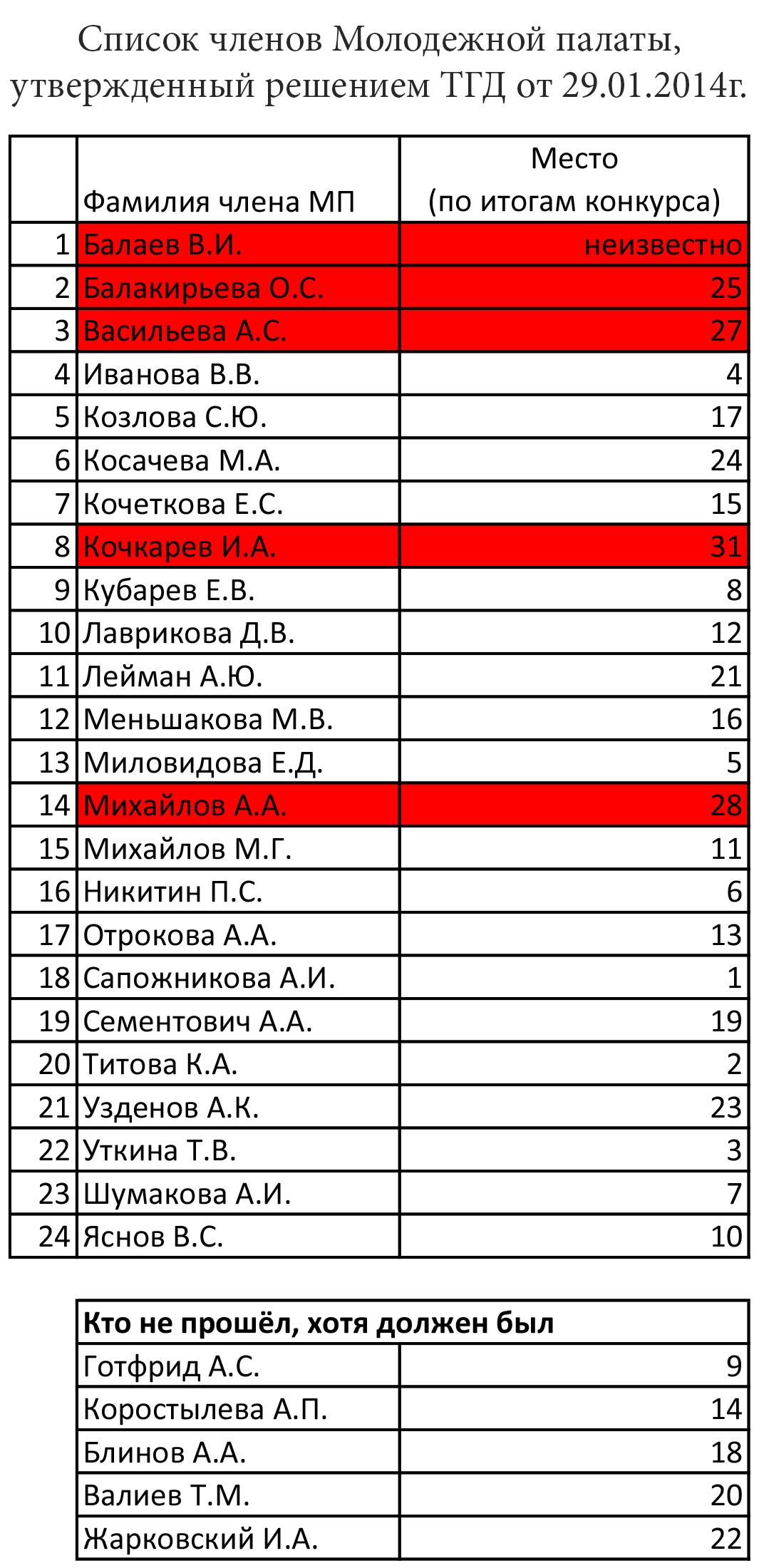 Таблица зачисленных решением ТГД в МП