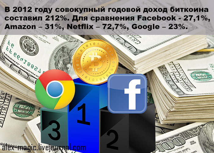 Совокупный доход биткоина