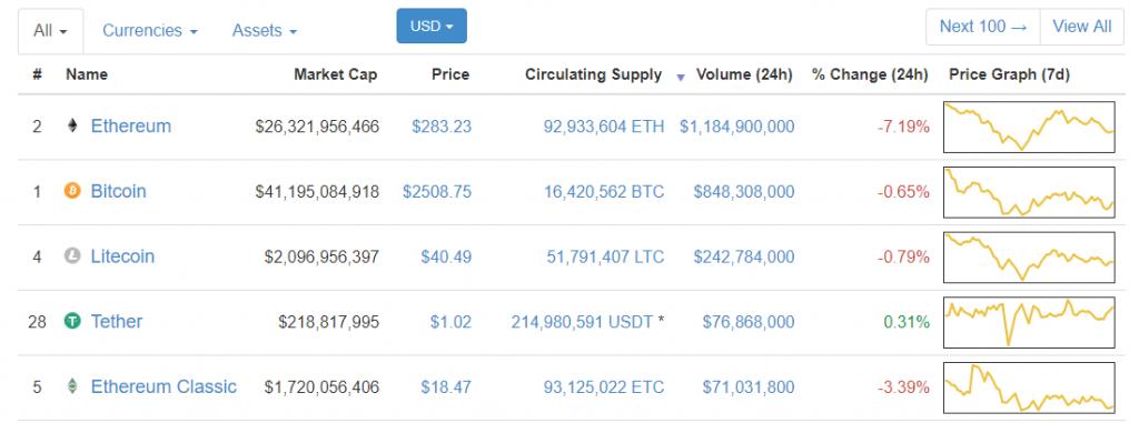 Криптовалюта Ethereum обошла Bitcoin по объему суточных торгов