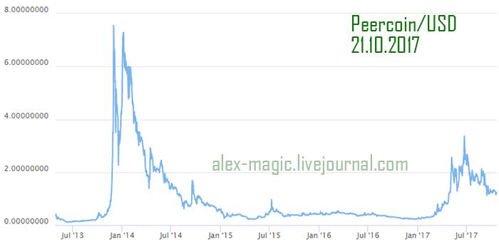 Криптовалюта Peercoin курс, график