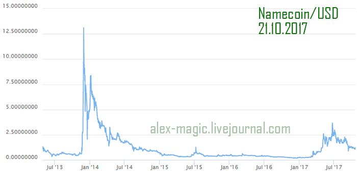 Криптовалюта Namecoin курс, график