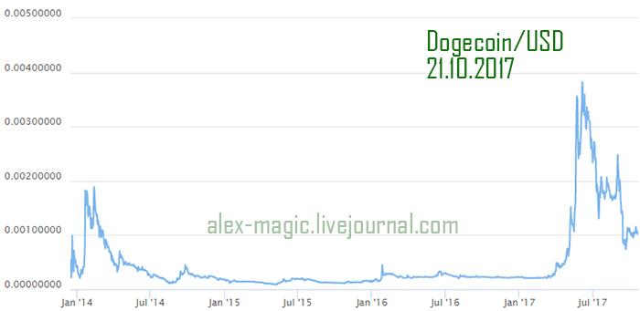 Криптовалюта Dogecoin курс, график