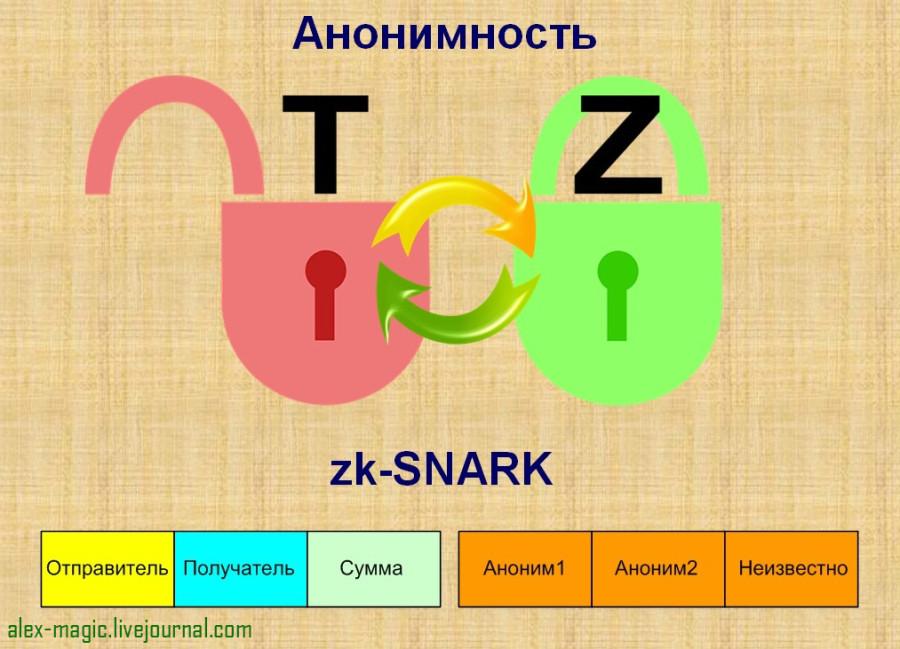 Как работает анонимность Zcash