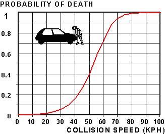 plot_death_bs_speed