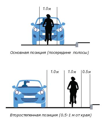 10 (самых важных) рекомендаций по проектированию дорог для велосипедистов