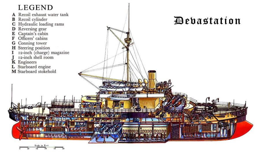 HMS Devastation cutaway