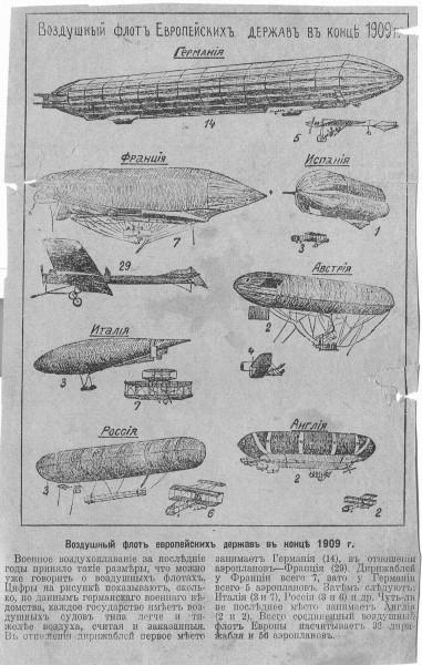 Воздушный флот Европейских держав в конце 1909 года