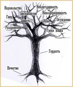 Tree of sins