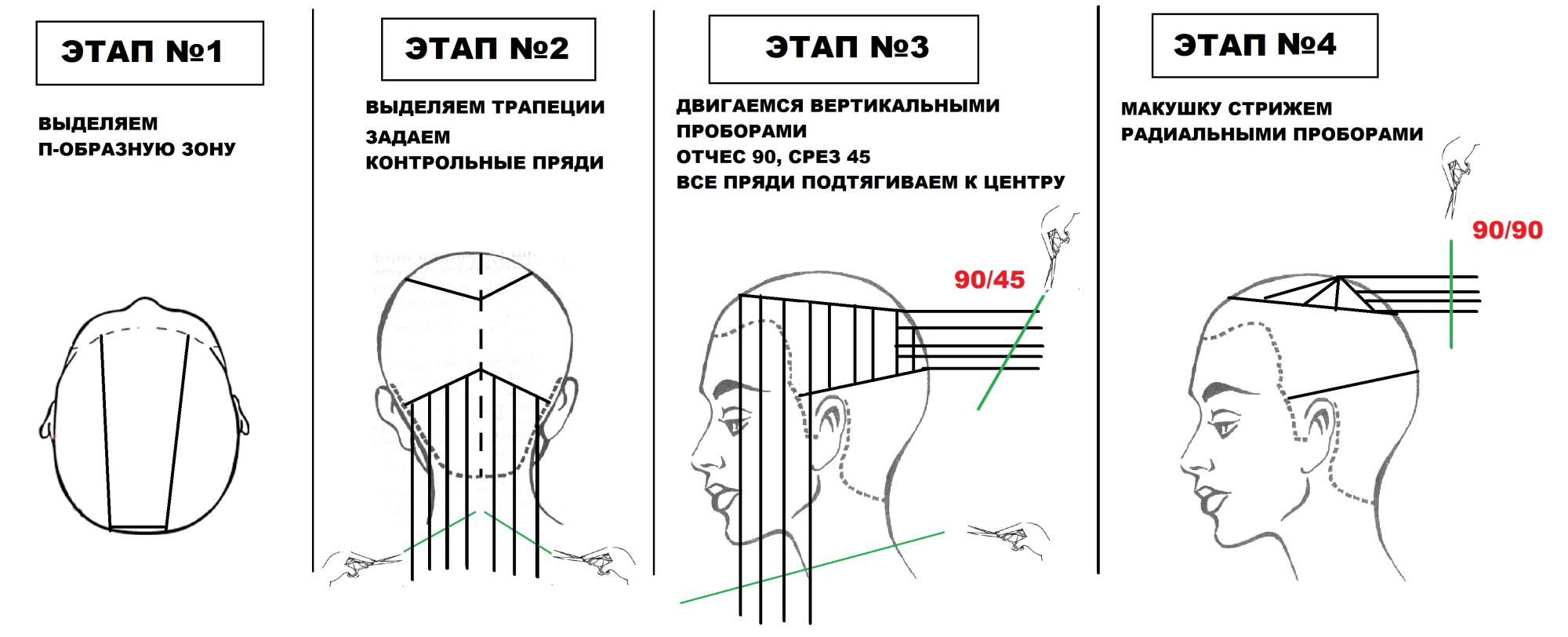 стрижка каре технология выполнения со схемами фото хакерской атаки сеть