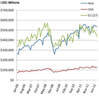 Азия Пример 1 экспорт Азии, Европы и США