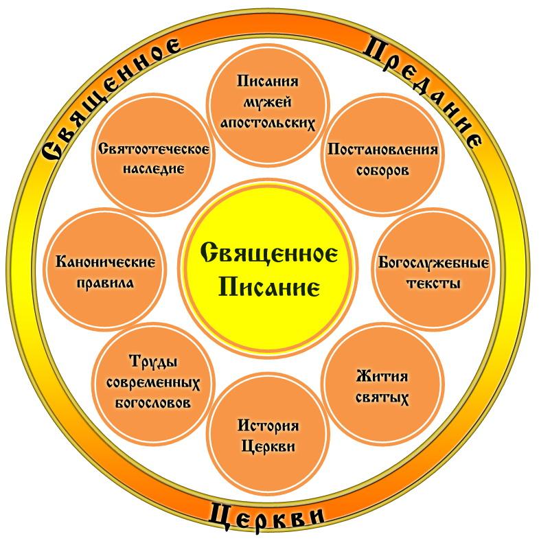 Схема Предания Церкви копия