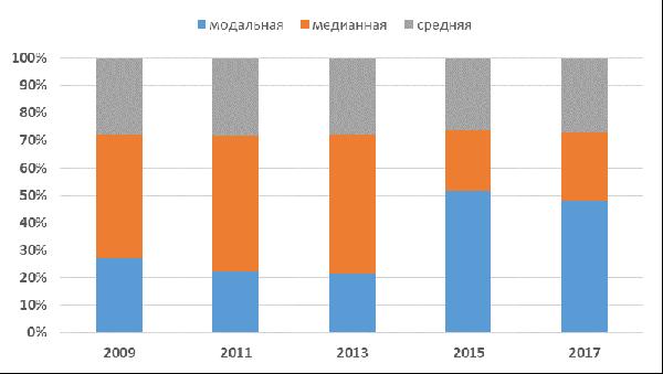 Доля в средней 2009-2017.png