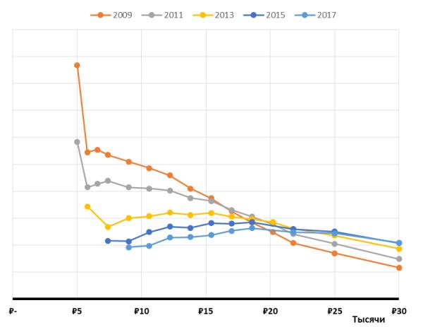 Распределение 2009-2017.png
