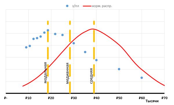 Распределение 2017.png
