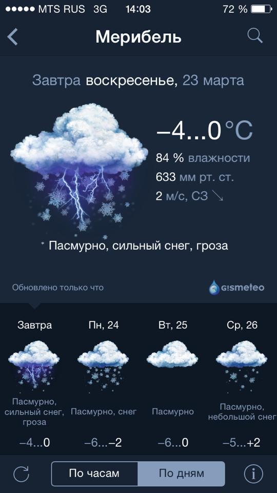 weather_meribel