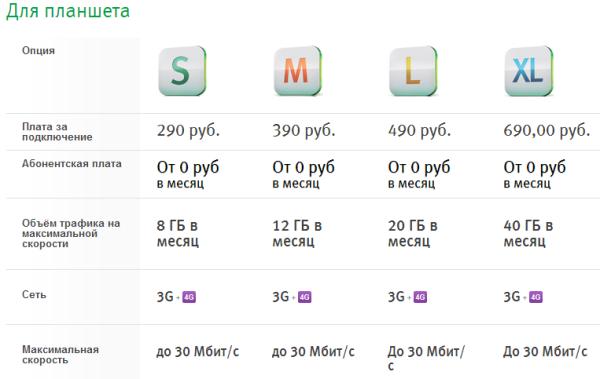LTE тарифы МегаФона становятся все более привлекательными