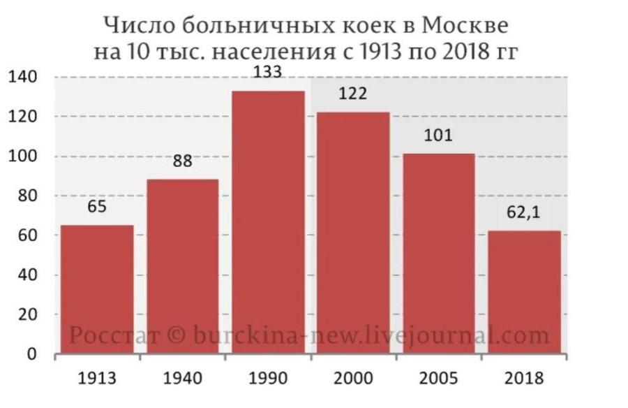 Московская койка