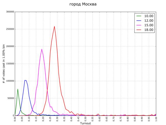 выборы Москва