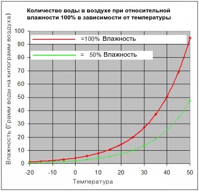 otnositelnaya-vlaznost-ot-temperatury1