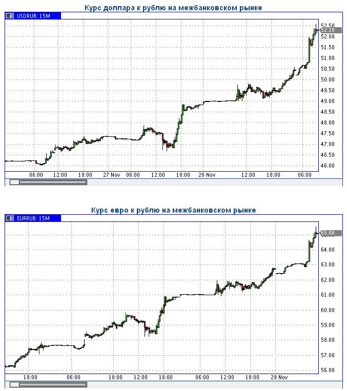 Forexpf.Ru: 141201 - курсы валют