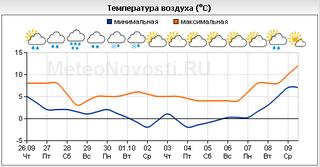 HMN - погода в Чебоксарах на 14 дней