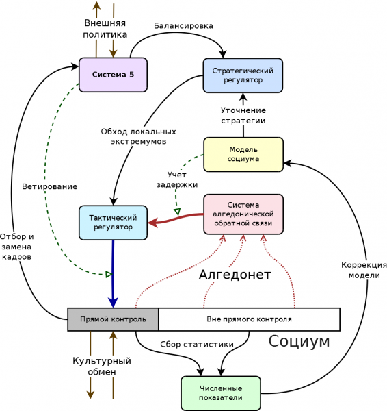 Рис. 3. Концептуальная схема современной системы кибернетического государственного управления Нейросин