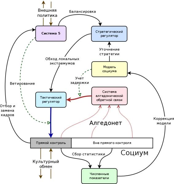 Рис. 3. Концептуальная схема