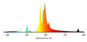 spectr-na-lamp