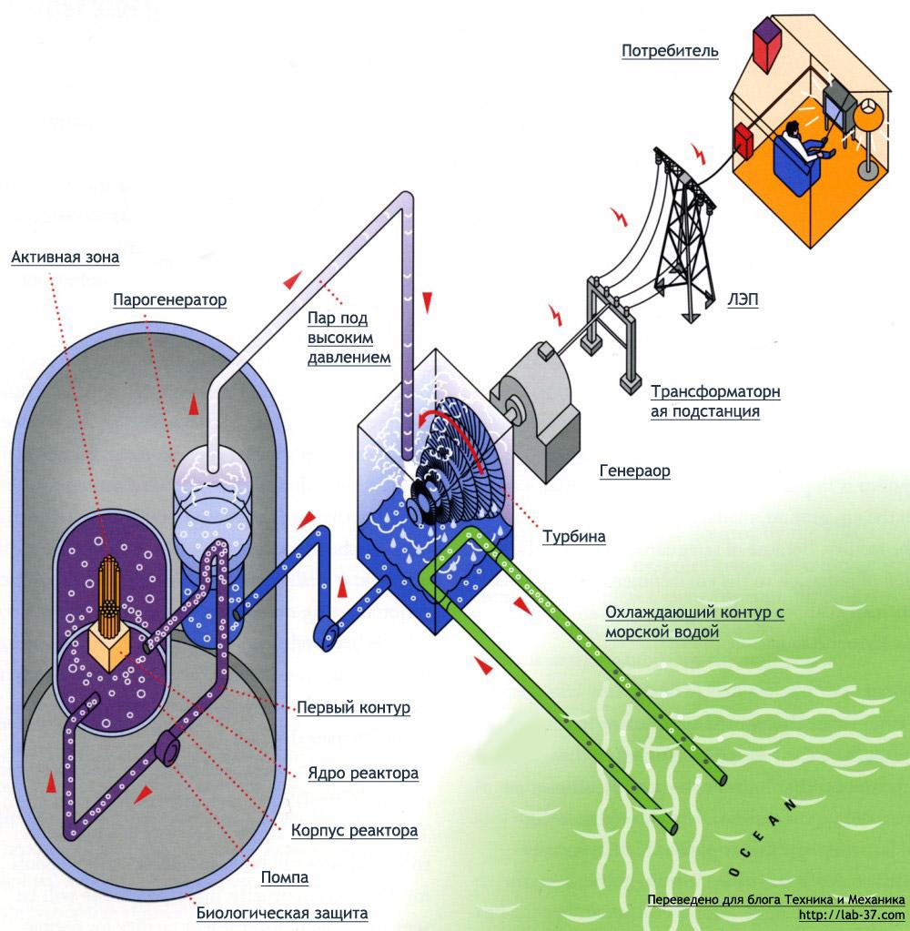 Как делают твэлы для ядерного реактора