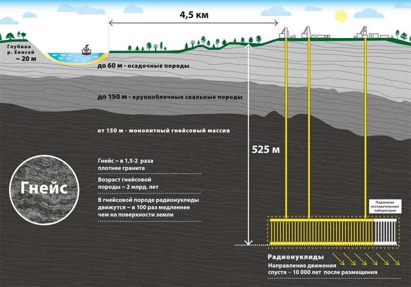 Схема будущей подземной НКМ-лаборатории