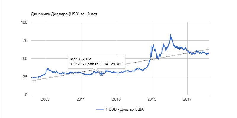 динамика рубля к доллару