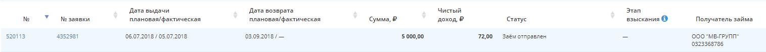 Пененза Выдан первый кредит