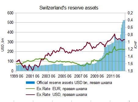 Валютный резерв Швейцарии 1999-2012