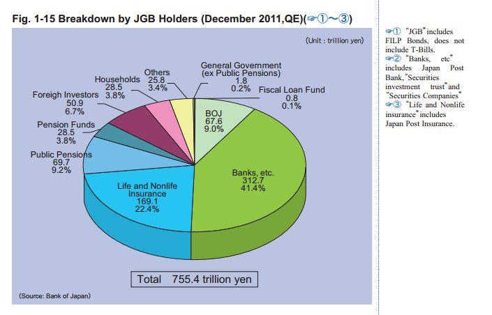 Структура долга Японии по инвесторам