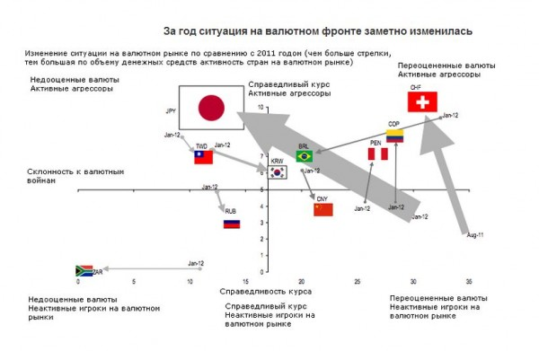 последний год валютных войн